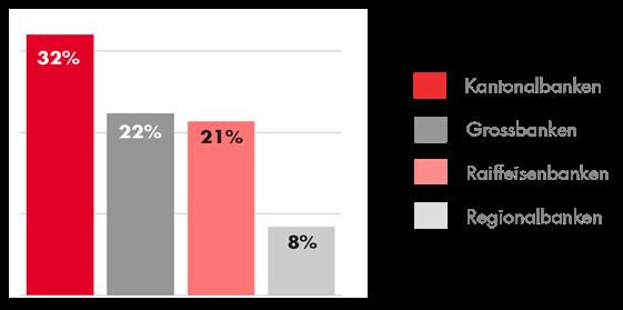 Anteil Hauptbank KMU – Quelle: VSKB, Marktforschung 2021