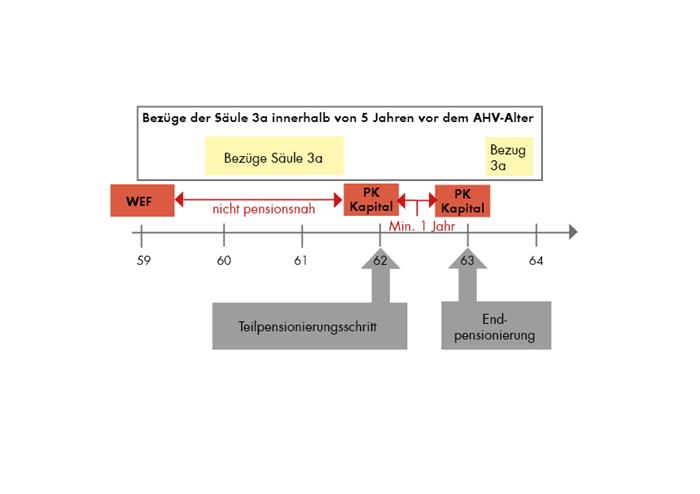 Bezüge der Säule 3a innert 5 Jahren vor dem AHV-Alter
