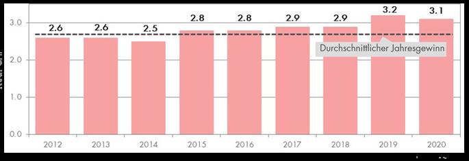 Durchschnittlicher Jahresgewinn – Quelle: VSKB, Stand Dezember 2020