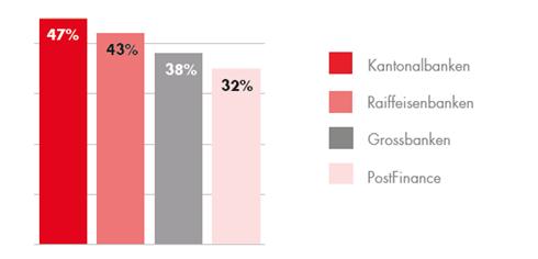 Privatkundenanteile Schweiz – Quelle: VSKB, Marktforschung 2019
