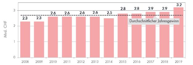 Durchschnittlicher Jahresgewinn – Quelle: VSKB, Stand Dezember 2017