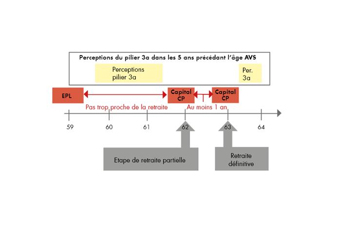 Perceptions du pilier 3a dans 5 ans précédant l'âge AVS